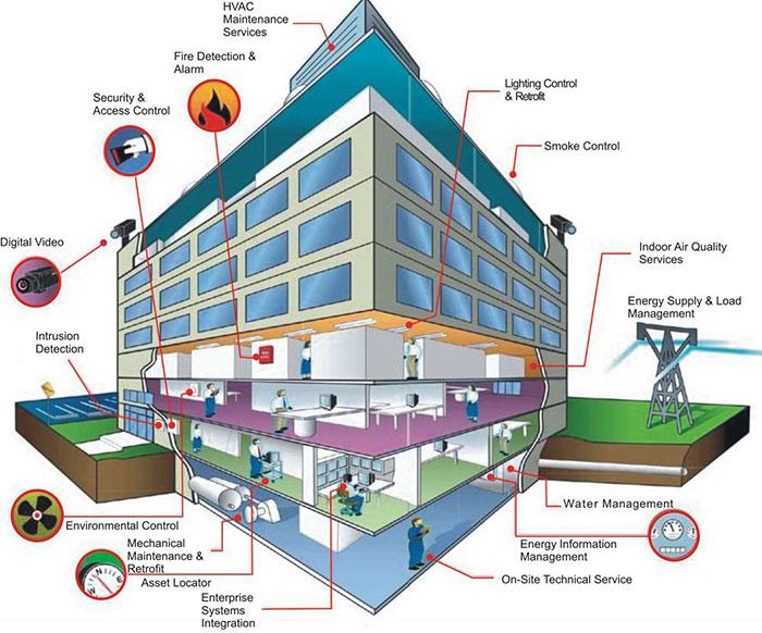 Tổng quan hệ thông điện nhẹ ELV